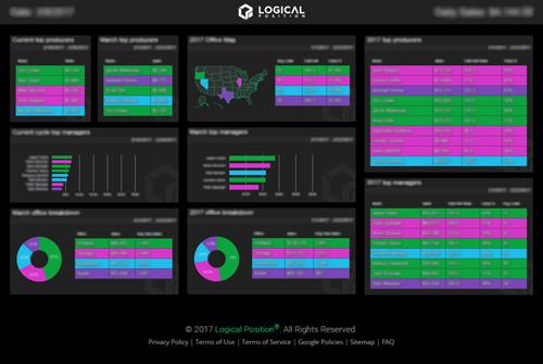 Angular + Google Charts Dashboard